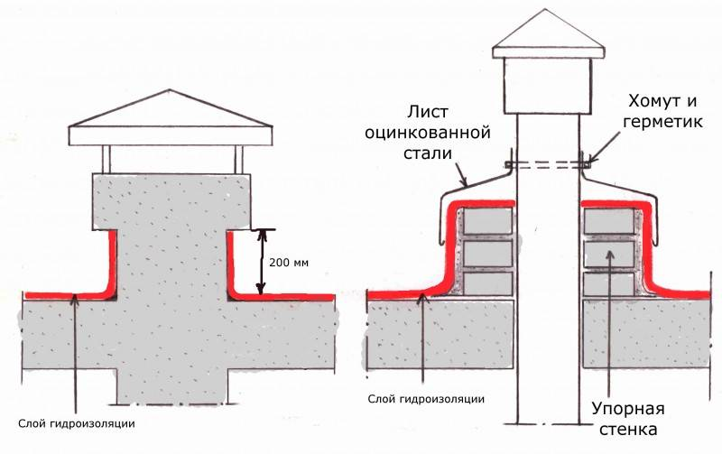 Узел прохода вентиляции через кровлю: виды и особенности монтажа строительстве
