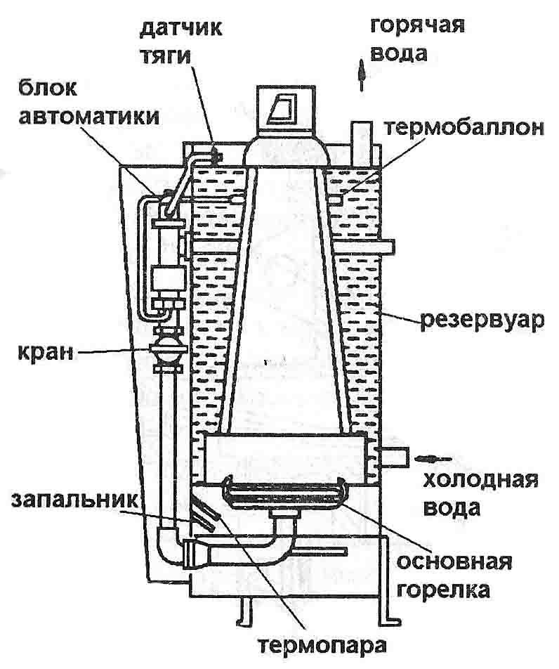 Если отключить датчик тяги в газовом котле