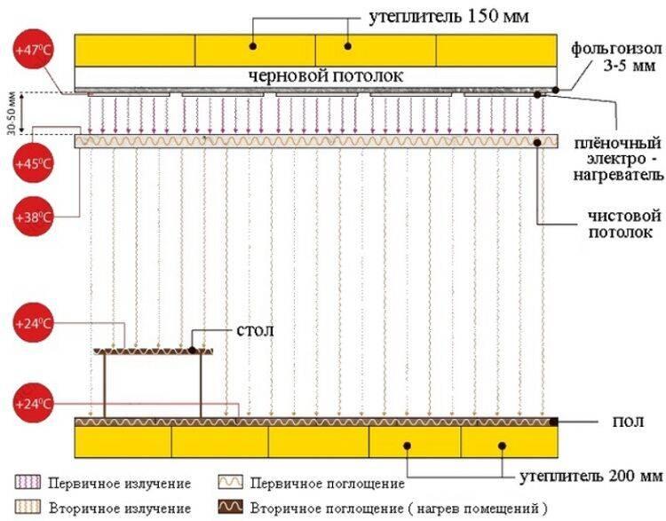 Плёночный инфракрасный обогреватель: устройство, принцип действия, обзор видов ИК систем