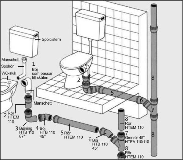 Как соединить трубы канализации без сварки и резьбы