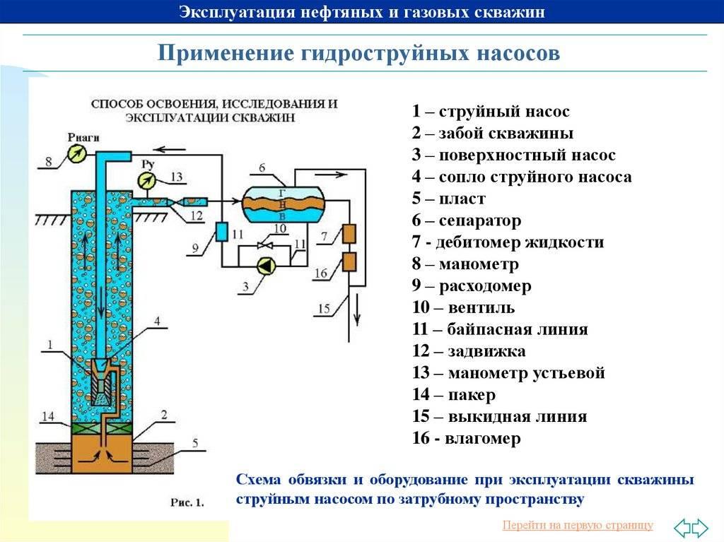 Консервация скважины: закрываем сезонные и утепляем круглогодичные. как законсервировать скважину на зиму своими руками