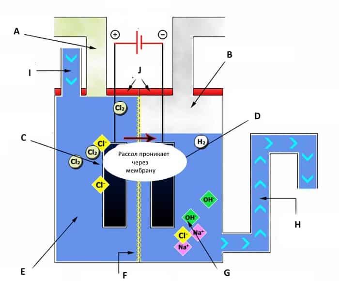 Как сделать водородный генератор