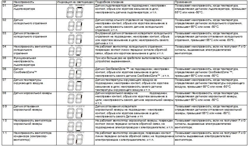 Ошибки кондиционеров beko: коды неисправностей и инструктаж по их устранению - искра газ