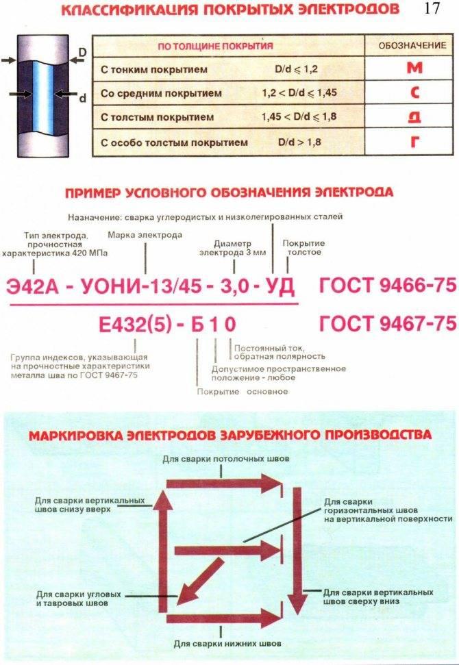 Какая маркировка у сварочных электродов и каково их назначение?