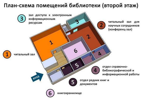 Приемы зонирования в интерьере – rehouz: выкладываем по полочкам