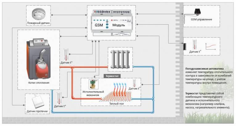 Как выбрать gsm-модуль для удаленного управления котлом. системы управления отоплением – от ручного к погодозависимому