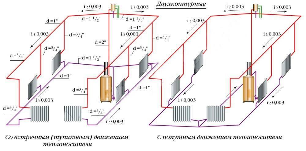 Отопление с естественной циркуляцией: ключевые элементы системы и особенности ее проектирования (85 фото) — строительный портал — strojka-gid.ru