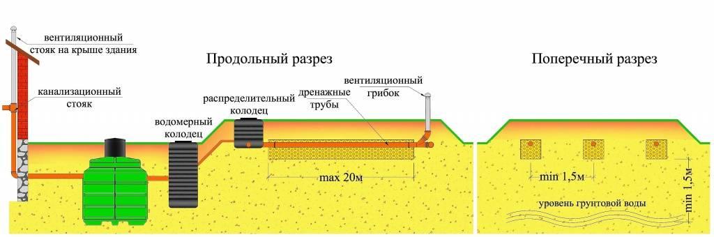 Септик для высоких грунтовых вод: лучшие модели + способы определения угв