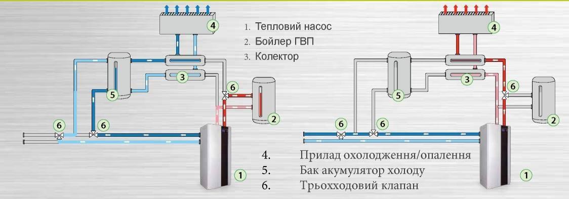 Как соорудить и произвести установку теплового насоса своими руками