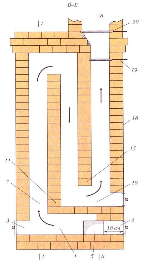 Дымоход из кирпича своими руками: пошаговая инструкция