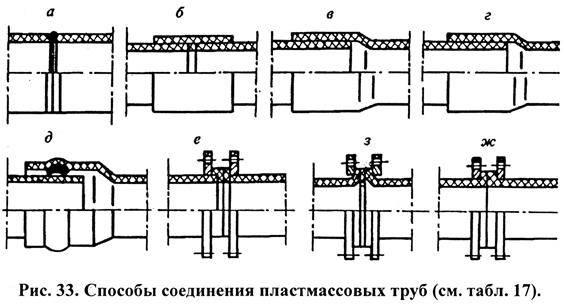 Варианты соединения полипропиленовой трубы с металлической, преимущества и недостатки способов