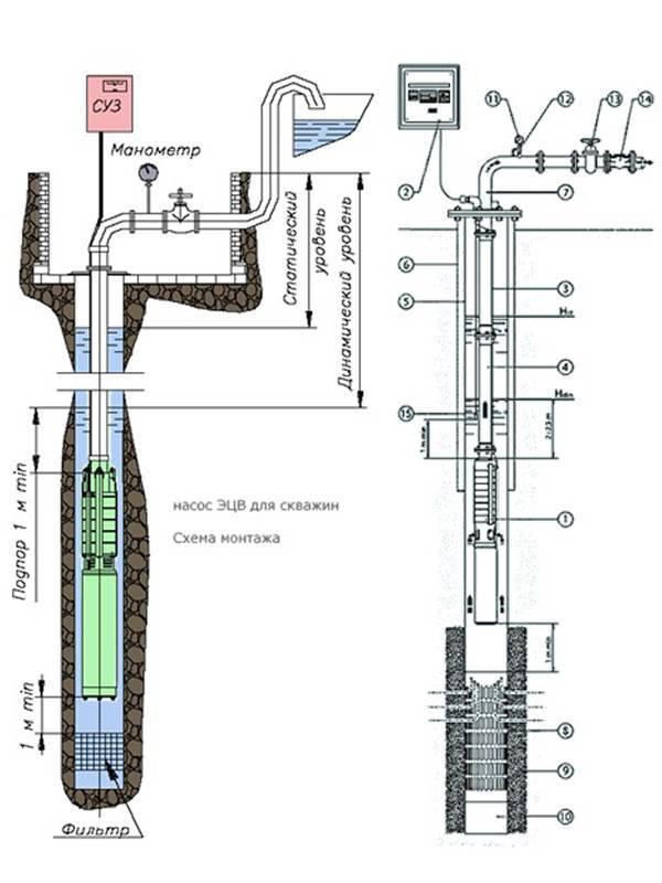 На какую глубину рекомендуется опускать насос в скважину: методы определения оптимальных показателей