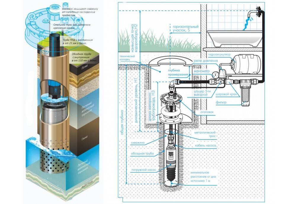 Погружные глубинные насосы для скважины: топ 10 моделей. какой лучше выбрать?