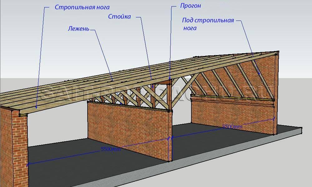 Когда имеет смысл изготавливать односкатную крышу: особенности постройки и рекомендации мастеров