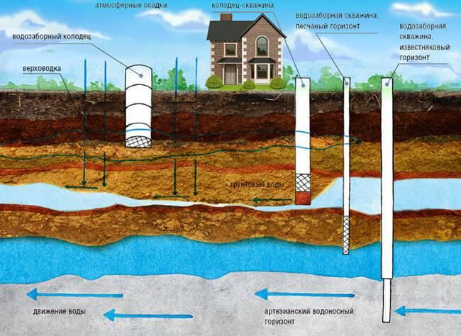 Как найти воду на участке для скважины самому: эффективные методы поиска
