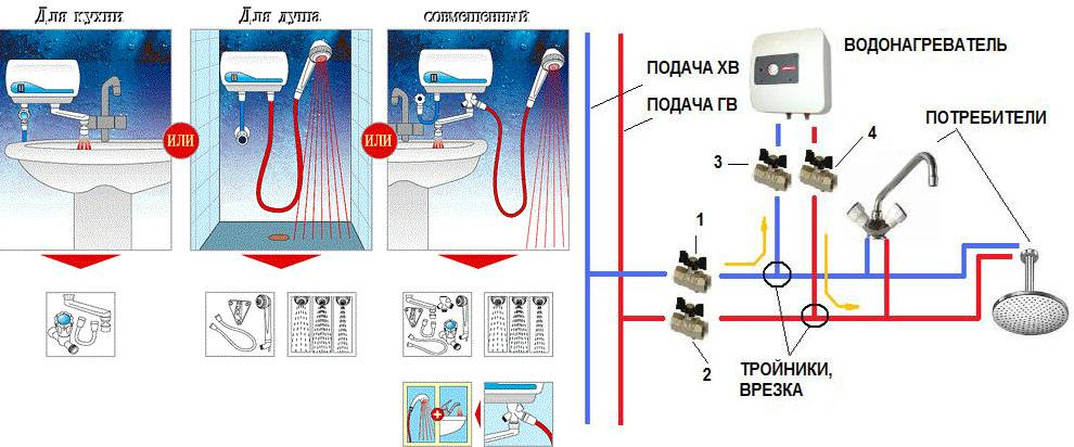 Солнечный водонагреватель своими руками: устройство, типы, особенности обустройства своими руками