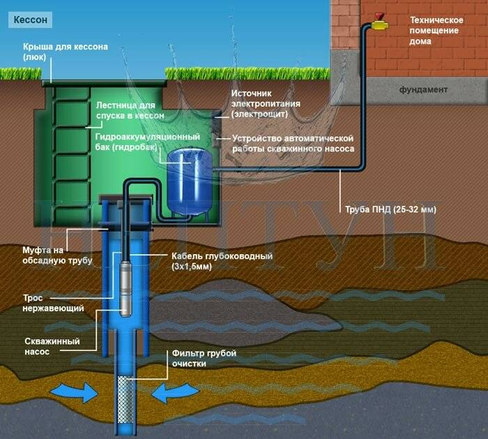 Обустройство скважины на воду своими руками: как обустроить скважину после бурения, как оборудовать, обустроить, как облагородить, оборудование для скважины, благоустройство, схема
