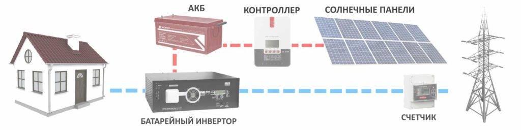 Инвертор для солнечных батарей: виды, как выбрать