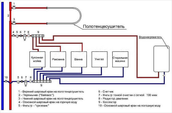 Принципы обустройства водопровода в частном доме
