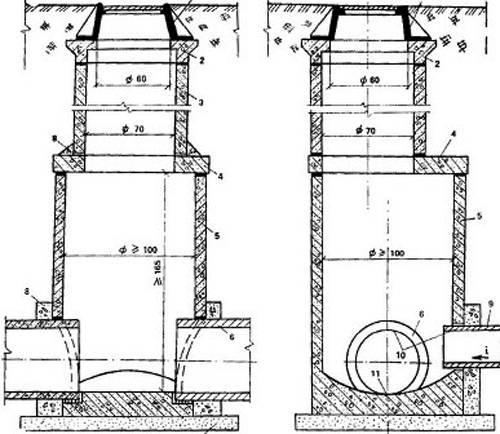 Устройство канализационного колодца