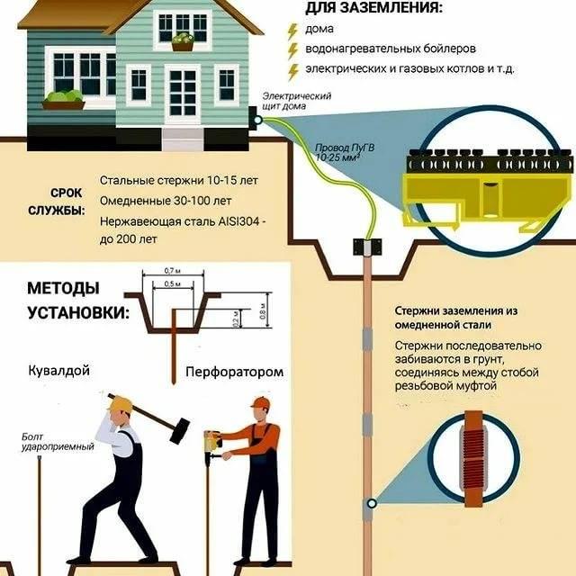 Заземление газопровода правила