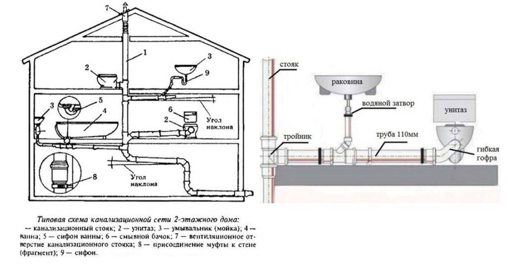 Канализация в загородном доме своими руками: индивидуальная загородная канализация, монтаж, обустройство на примерах
