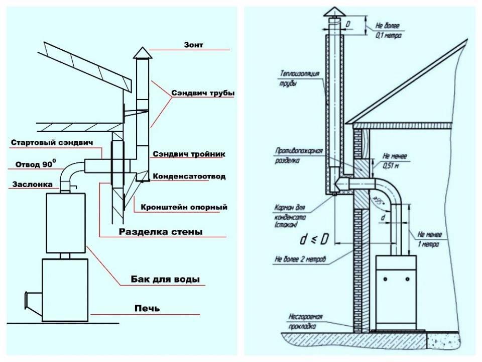 Кладка дымовых и вентиляционных каналов: как самому построить дом из кирпича