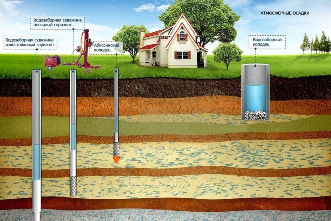 Сколько стоит выкопать колодец под воду: перечень необходимых работ и расценки на них
