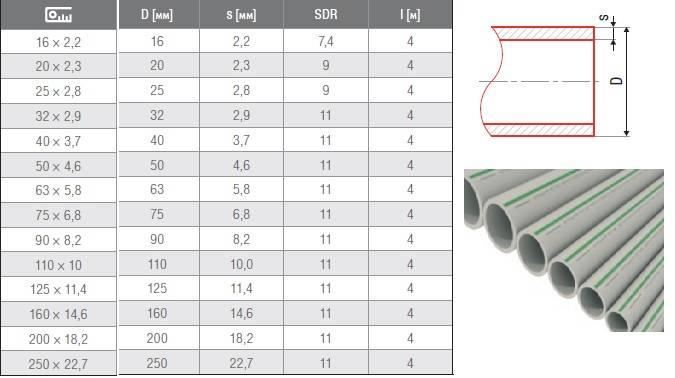 Канализационные трубы пвх: диаметр и размеры для канализации, таблица технических характеристик, плюсы и минусы, правила выбора