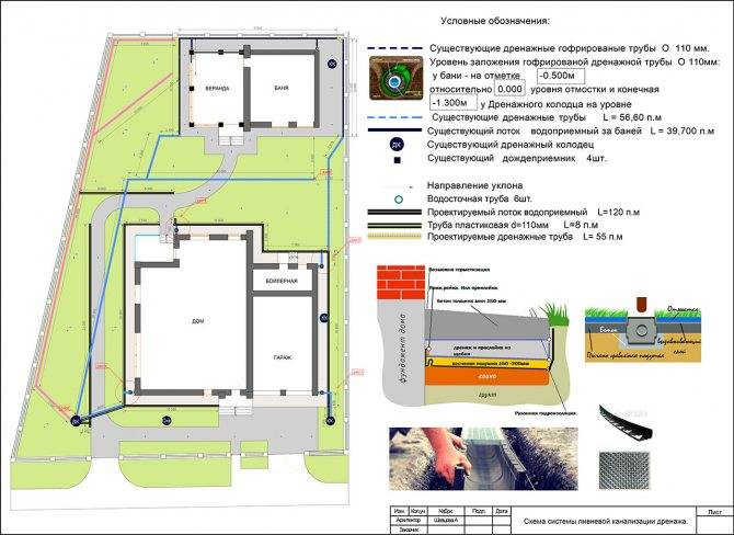 Проектирование дренажной системы: проект дренажа участка, руководство по проектированию дренажа зданий и сооружений, схемы, план устройства