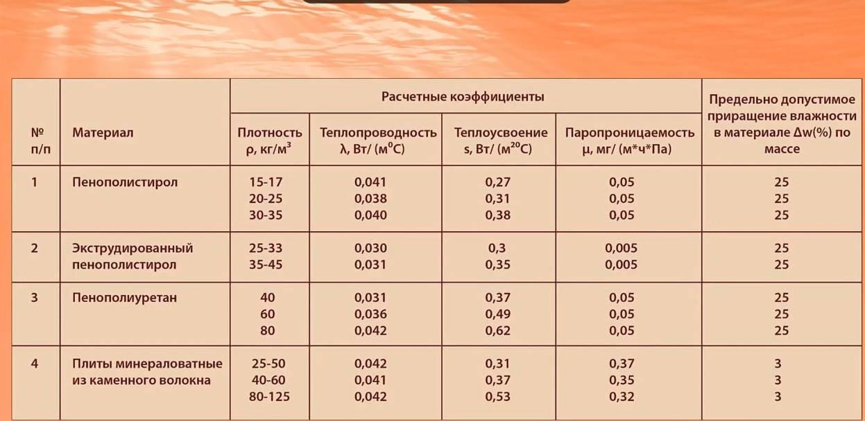 Паропроницаемость экструдированного пенополистирола - утепление своими руками от а до я