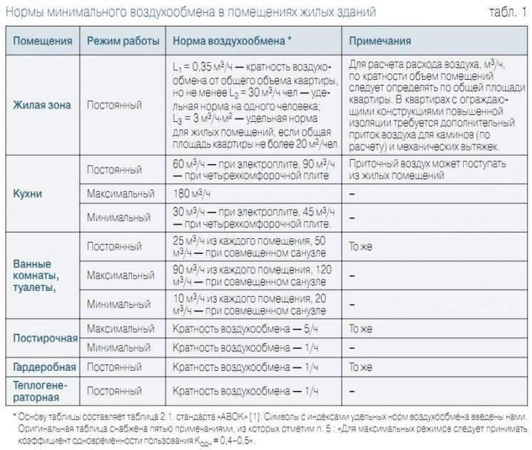Тема 5. методика расчета воздухообмена в помещениях при работе вентиляции в различные времена года (тп, хп)