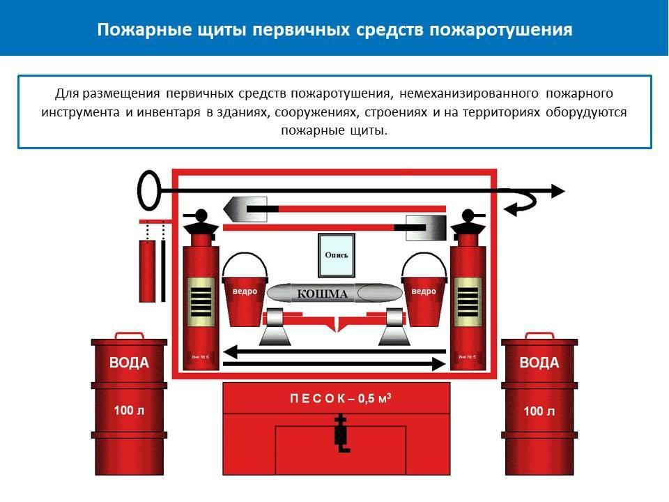 Пожаротушение в вентиляционных камерах: не нужно