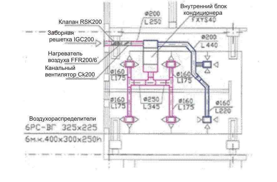 Европейские, американские и российские нормативные требования к вентиляции и кондиционированию