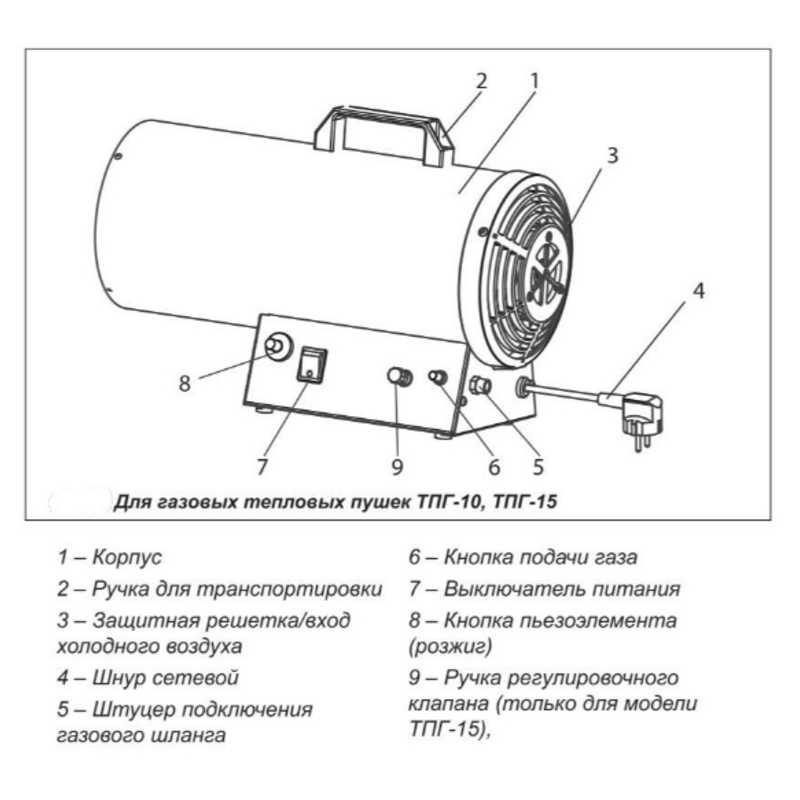 Тепловые пушки для обогрева гаража: виды, особенности и специфика выбора