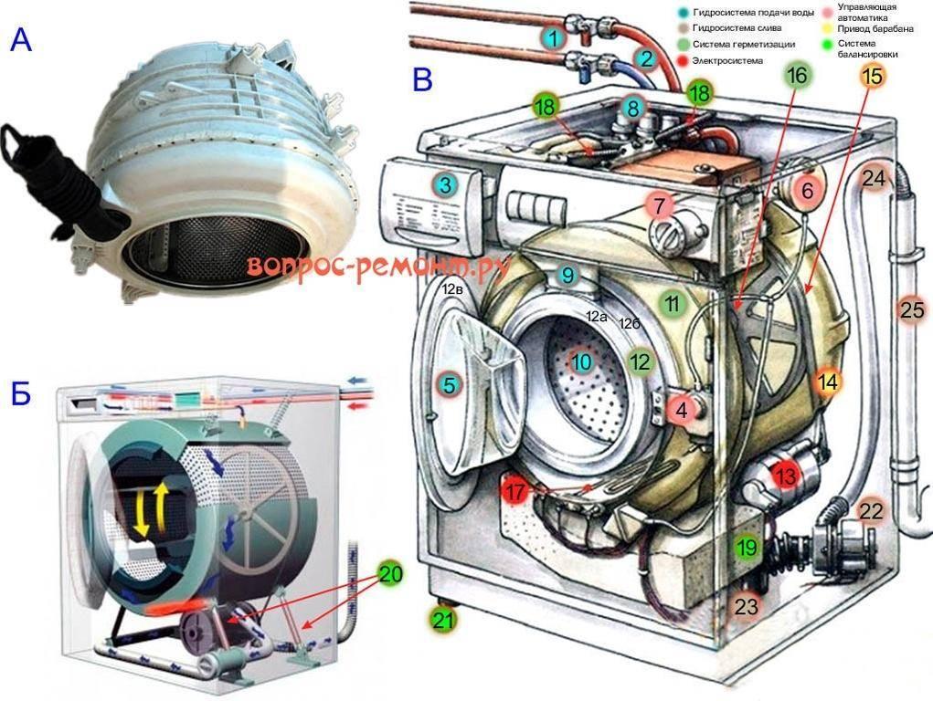 Что делать, если сломалась стиральная машинка: основные поломки и их причины