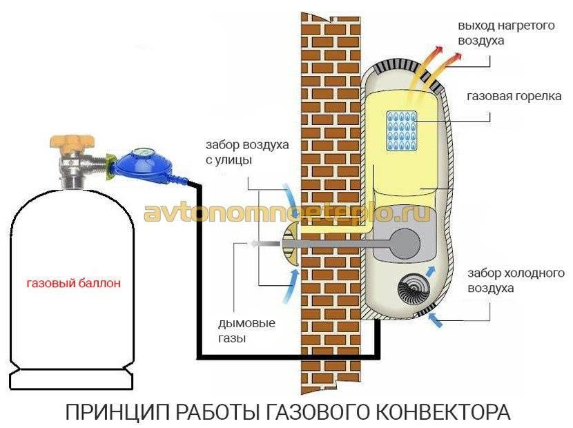 Газовый конвектор на баллонном газе: отзывы, особенности