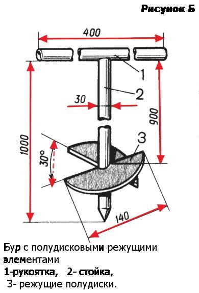 Как пробурить своими руками скважину без оборудования