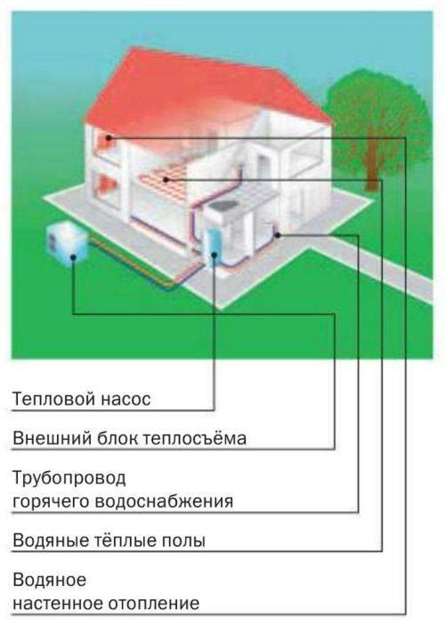 Тепловой насос вода-вода: особенности, принцип действия, технология установки своими руками