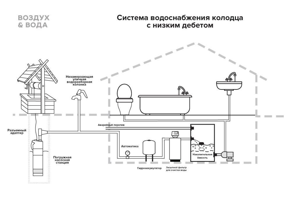Водоснабжение в частном доме из скважины - проектирование и обустройство своими руками