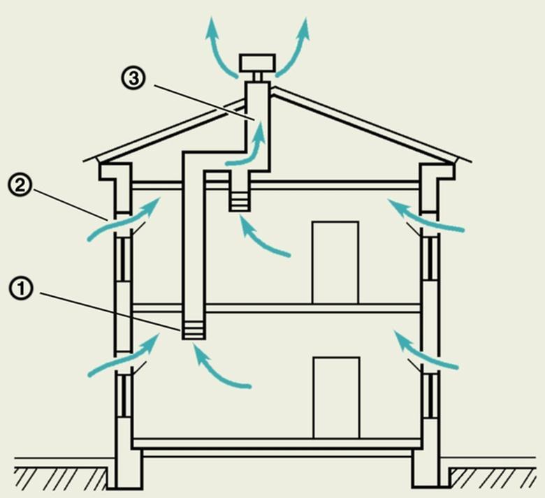 Что такое приточно-вытяжная вентиляция и принцип работы. монтаж приточно-вытяжной вентиляции