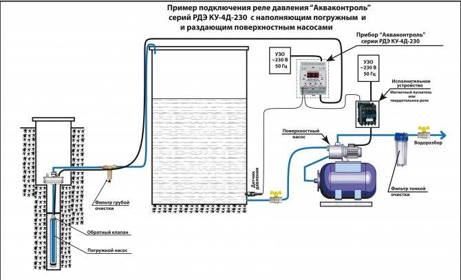Поверхностный насос водяной для скважины: назначение и критерии выбора модели, производители и цены