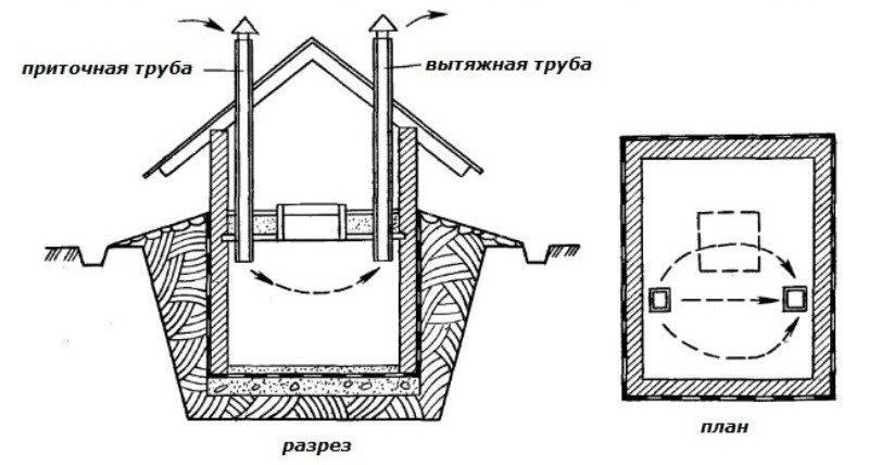 Как сделать вытяжку в погребе - устройство и принцип работы, наглядная схема и рекомендации по монтажу