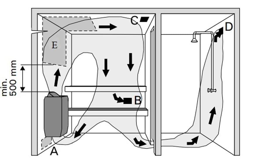 Правильный воздухообмен в сауне: схемы вентиляции и порядок работ