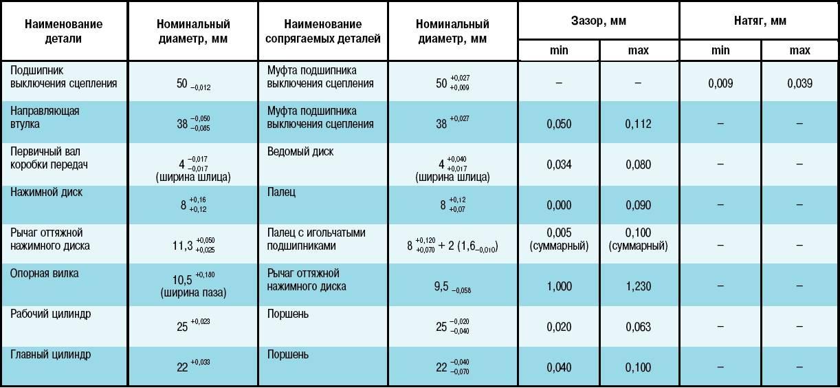 Рабочая температура кондиционера: датчики, минимальная и максимальная температура включения