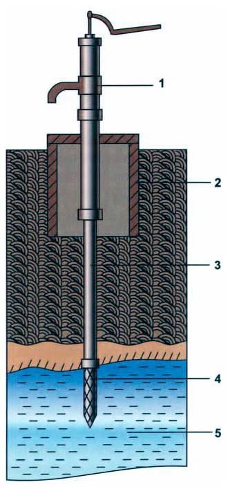 Обзор способов бурения скважин на воду