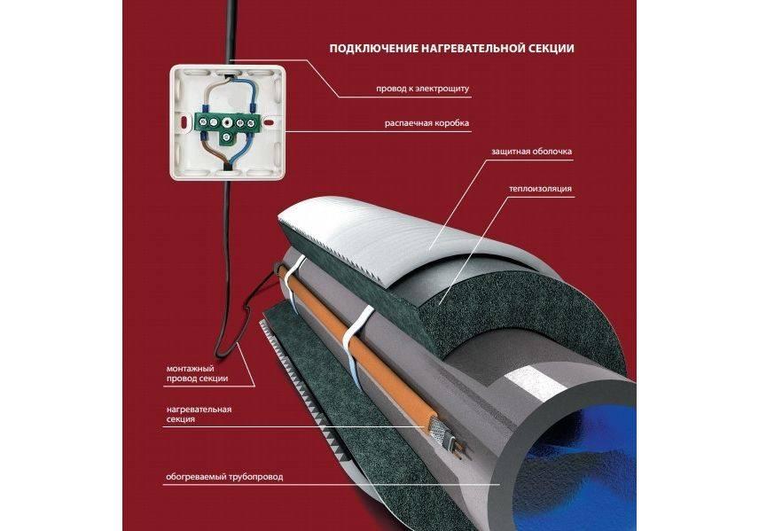 Греющий кабель для водопровода: как выбрать и самостоятельно правильно смонтировать