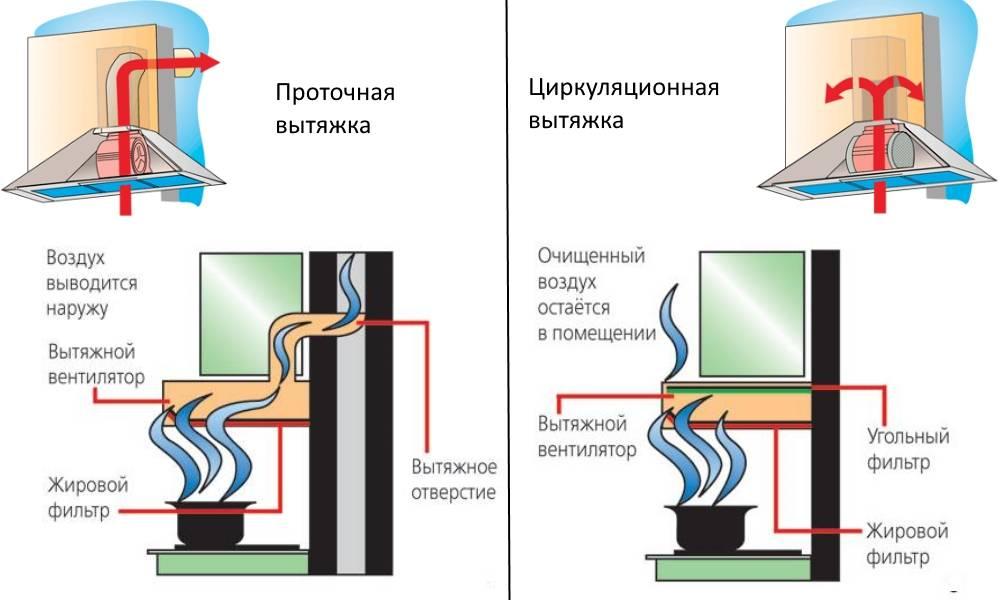 Системы вентиляции с рециркуляцией воздуха  