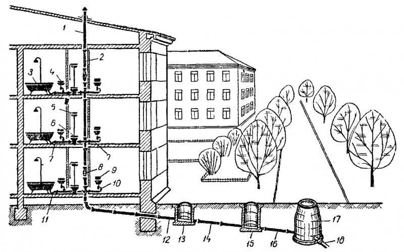 Канализация жилого дома: устройство, чистка, нормы