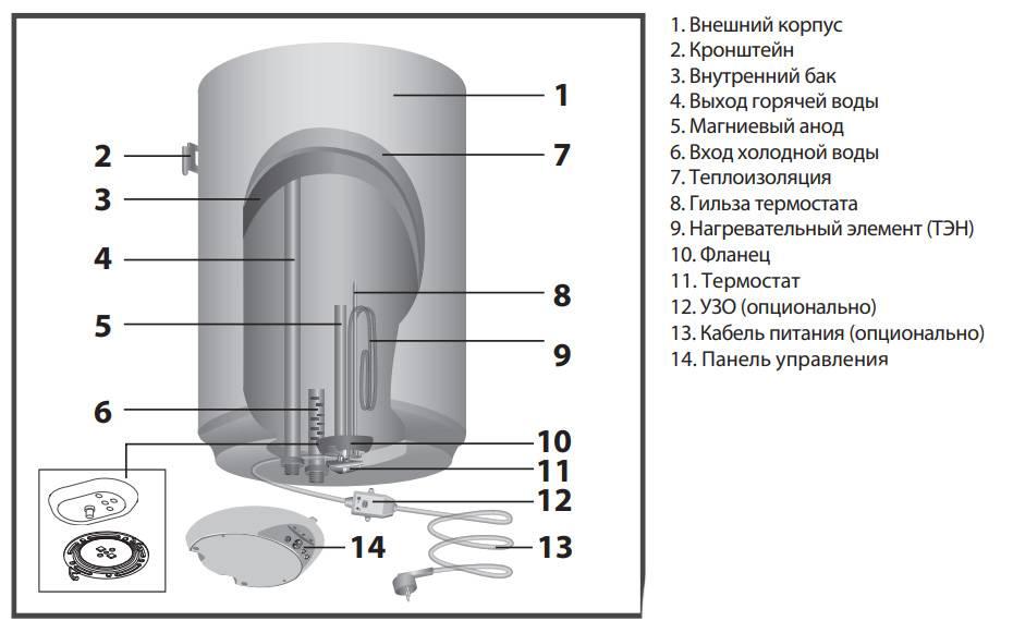 Принцип работы водонагревателя термекс